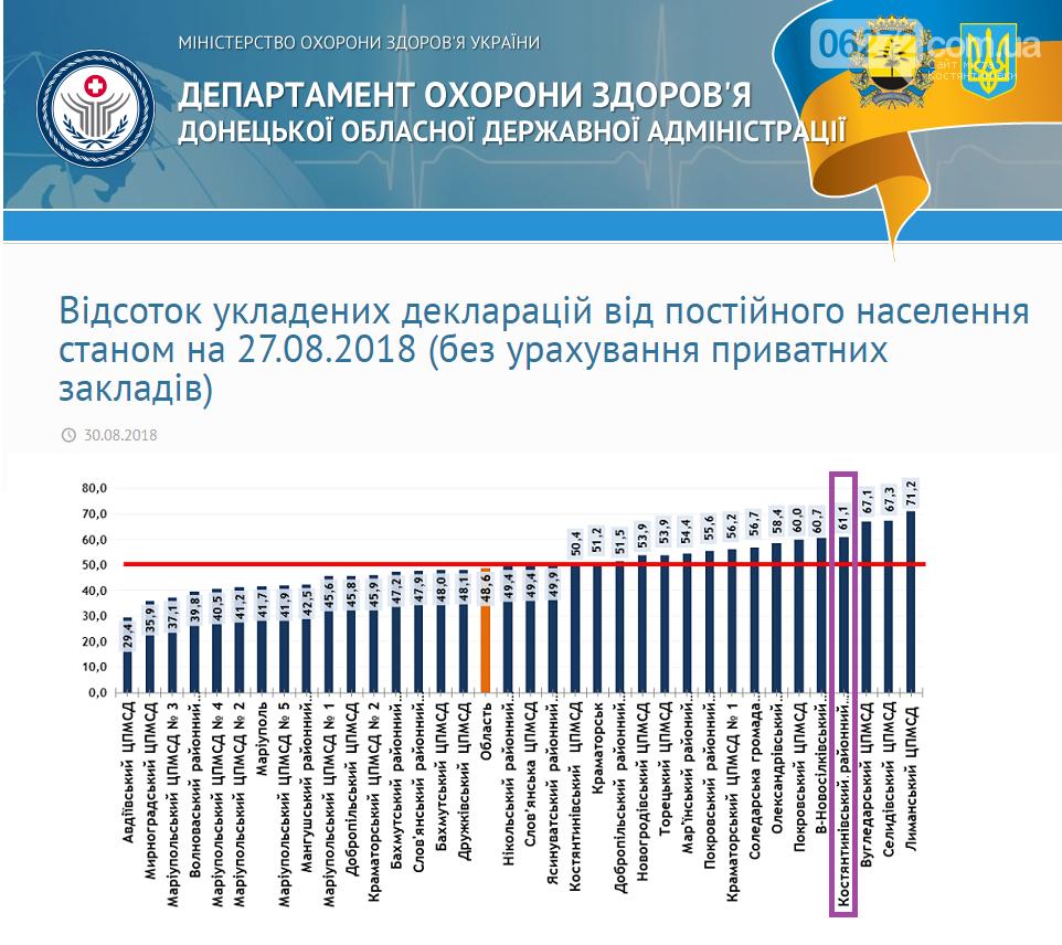 Як відбувається медична реформа у сільській місцевості Костянтинівського району, фото-5
