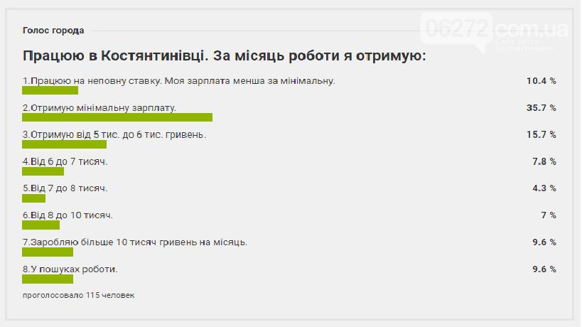 Результати опитування «Я працюю у Костянтинівці. За місяць роботи отримую», фото-1
