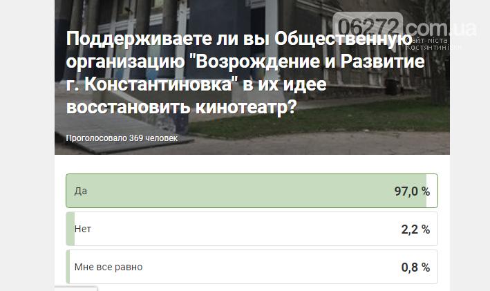 Результати опитування мешканців Костянтинівки, щодо відновлення кінотеатру, фото-1