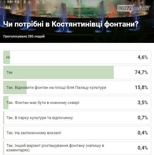 Мешканці Костянтинівки хочуть жити в комфортному місті. Результати опитування, фото-1