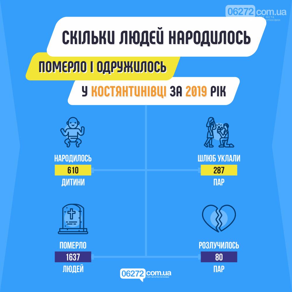 У Костянтинівці народжуваність не встигає за смертністю , фото-1