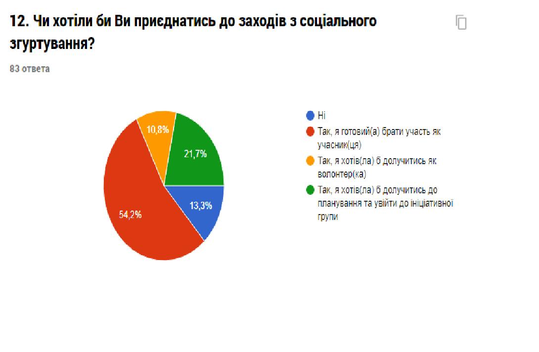 Звіт про результати анкетування «Оцінка потреб представників громади міста Костянтинівки», фото-3