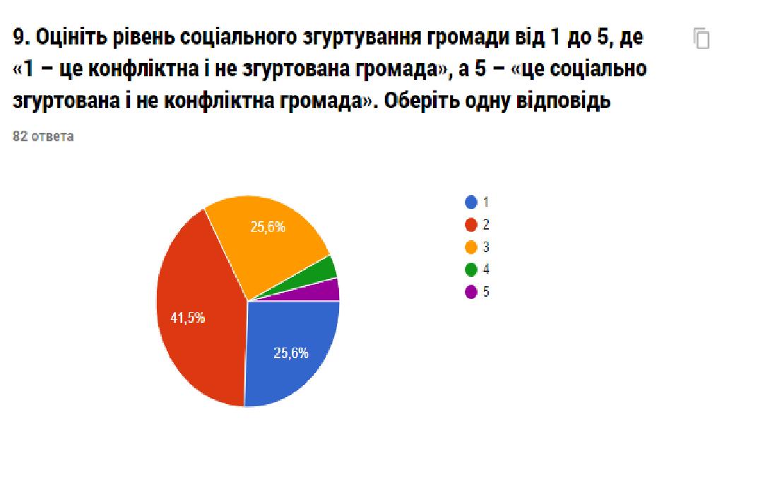 Звіт про результати анкетування «Оцінка потреб представників громади міста Костянтинівки», фото-5