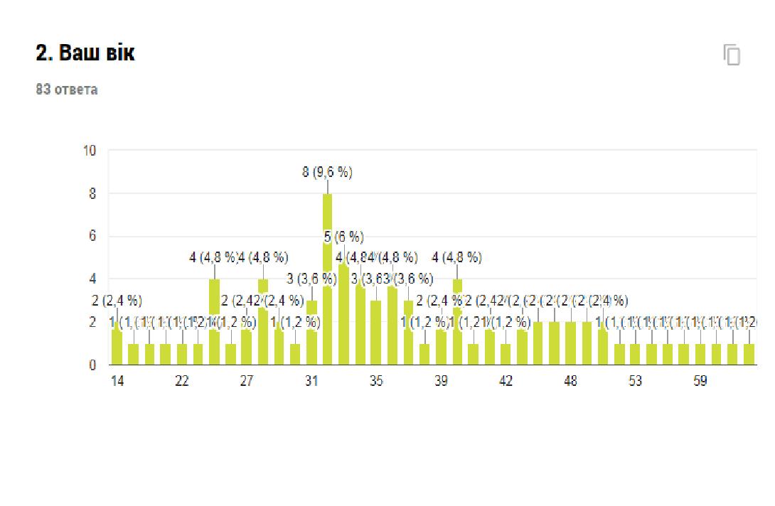 Звіт про результати анкетування «Оцінка потреб представників громади міста Костянтинівки», фото-2