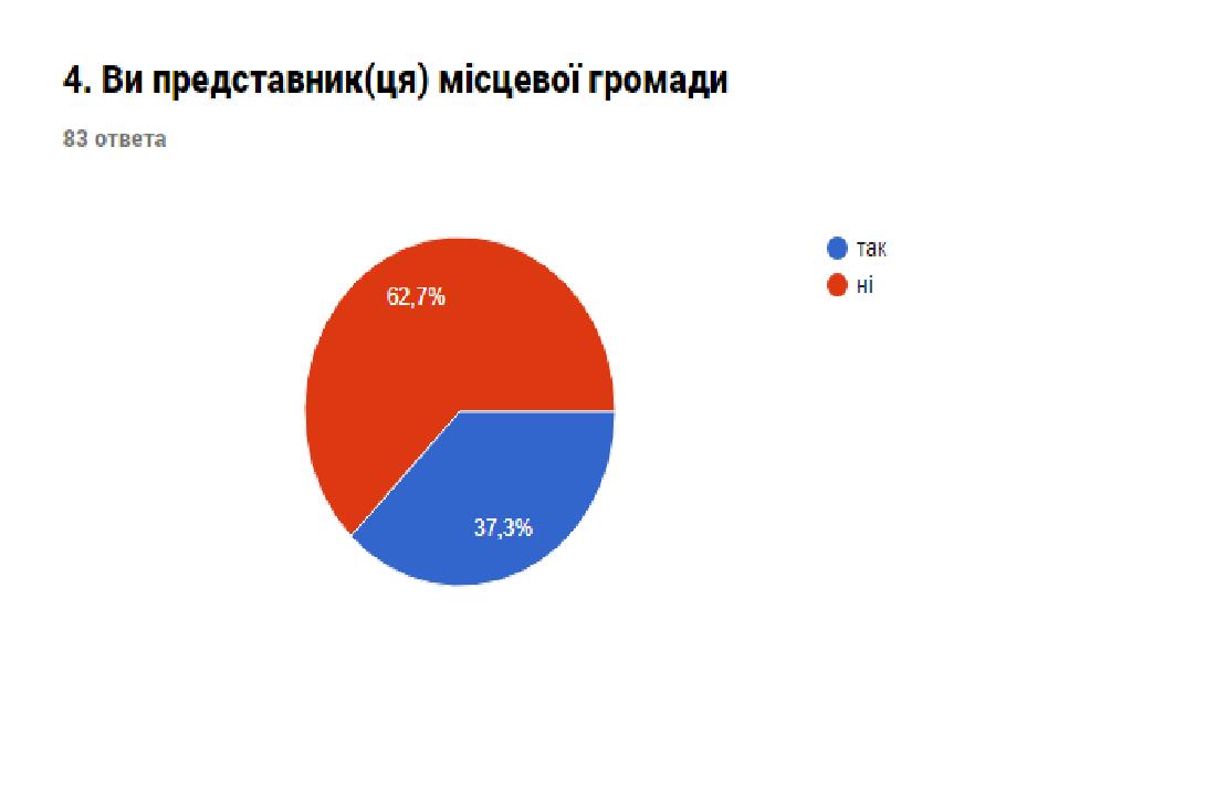 Звіт про результати анкетування «Оцінка потреб представників громади міста Костянтинівки», фото-8