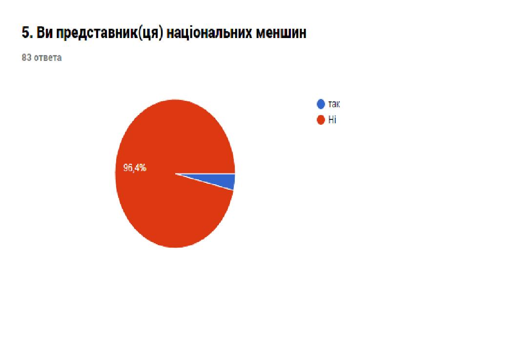 Звіт про результати анкетування «Оцінка потреб представників громади міста Костянтинівки», фото-9