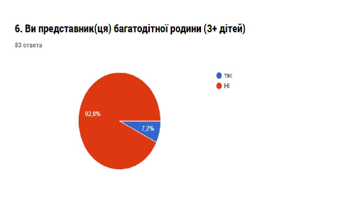 Звіт про результати анкетування «Оцінка потреб представників громади міста Костянтинівки», фото-7