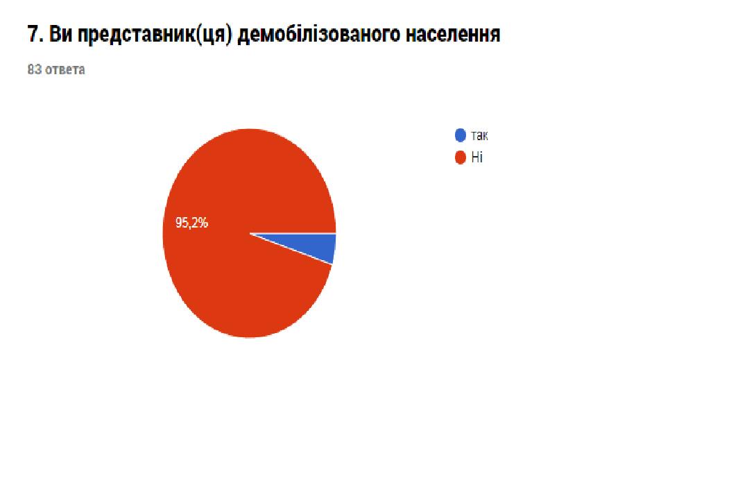Звіт про результати анкетування «Оцінка потреб представників громади міста Костянтинівки», фото-1