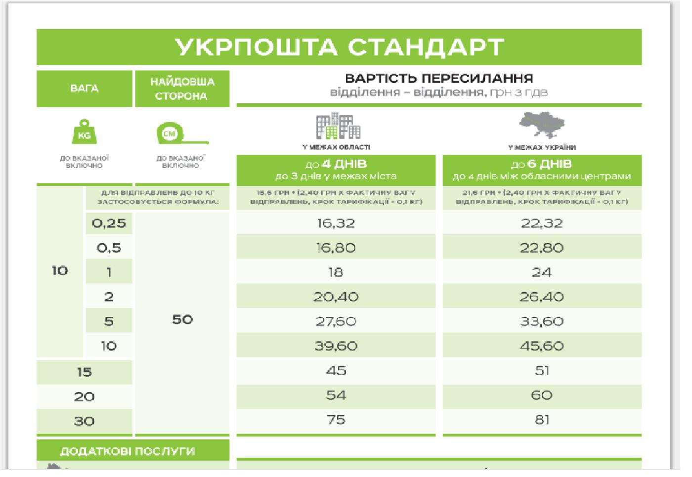 В Укрпочте планируется повышение тарифов, фото-1