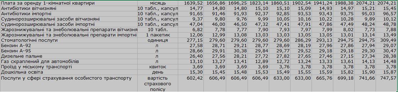 В Донецкой области самые дорогие продукты 2018 года -  мясо, сыр и сметана, фото-3