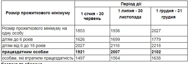 Президент України підписав держбюджет на 2019 рік, фото-1