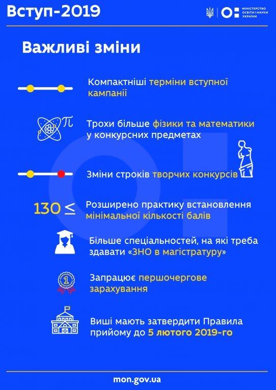Стали известны новые условия поступления в вузы Украины, фото-1