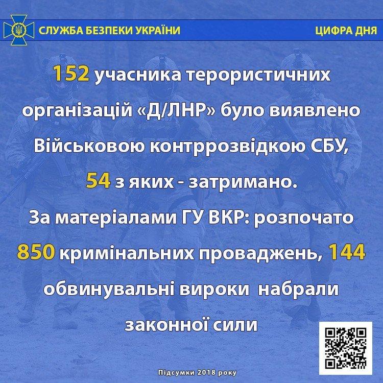 Державна зрада, теракти, тисячі підозрюваних і російські кібератаки - з чим боролася СБУ в 2018 році, фото-3