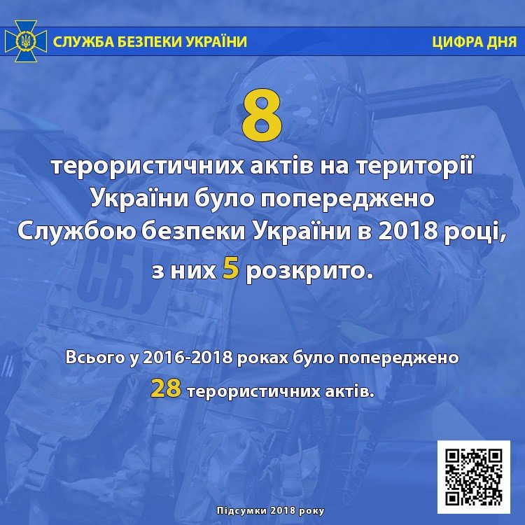 Державна зрада, теракти, тисячі підозрюваних і російські кібератаки - з чим боролася СБУ в 2018 році, фото-5
