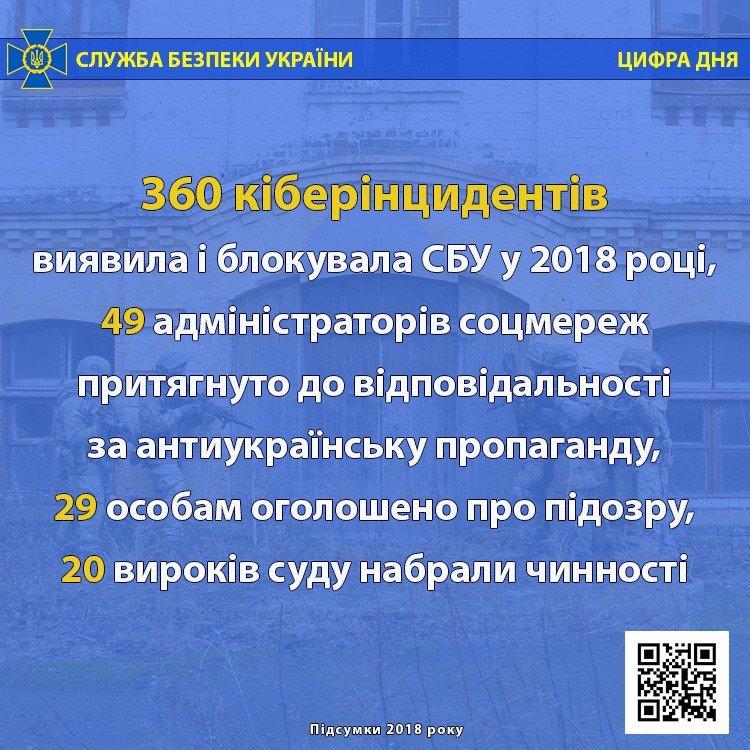 Державна зрада, теракти, тисячі підозрюваних і російські кібератаки - з чим боролася СБУ в 2018 році, фото-1