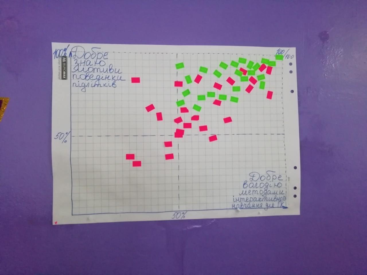 Учителі Костянтинівки взяли участь в тренінгу «Життєві навички для активного громадянства», фото-6