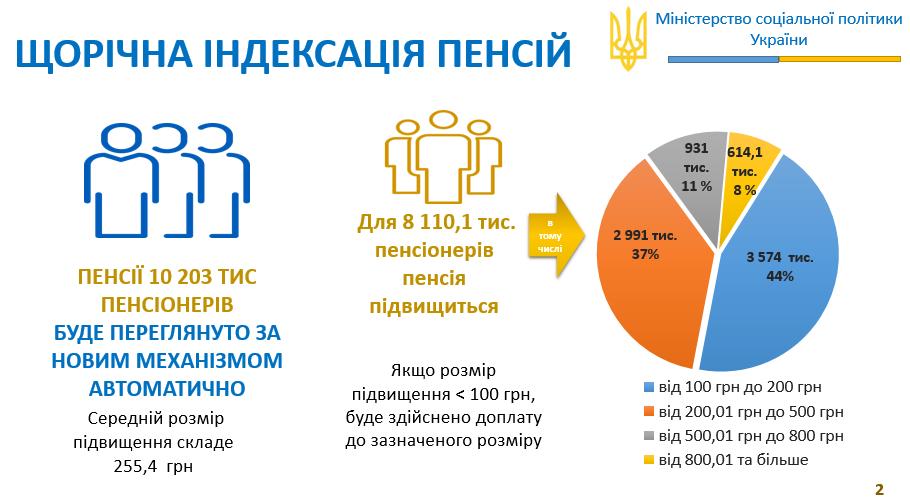 В Украине пересчитали пенсии: Сколько добавили и кому положена разовая выплата (Инфографика), фото-1