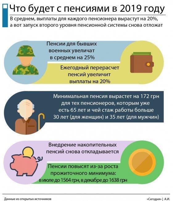 В Украине пересчитали пенсии: Сколько добавили и кому положена разовая выплата (Инфографика), фото-2
