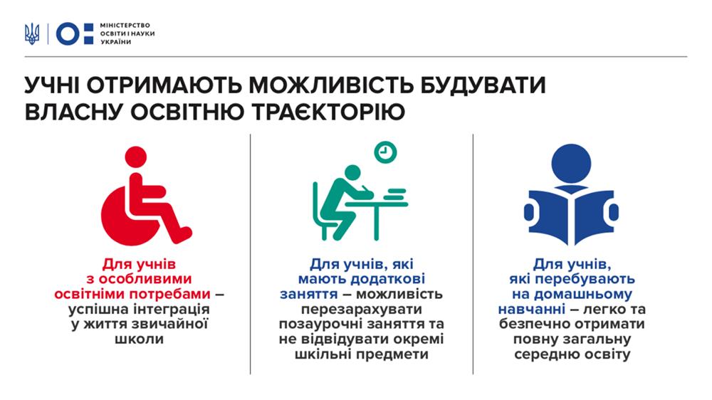 Не только первые классы: Новую украинскую школу продолжат внедрять в образование, фото-1