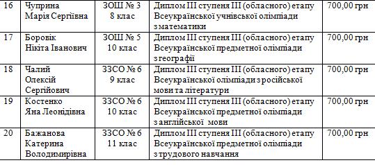 26 обдарованих школярів Костянтинівки отримають одноразову стипендію, фото-3