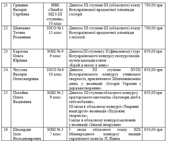 26 обдарованих школярів Костянтинівки отримають одноразову стипендію, фото-4