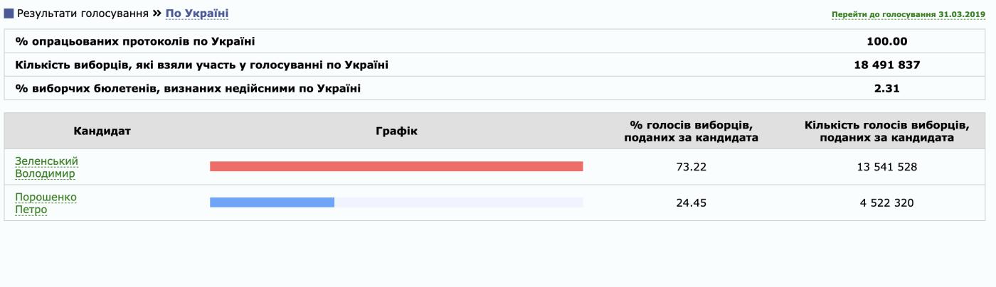В Украине посчитали 100% голосов. Президентскую гонку выигрывает Владимир Зеленский, фото-1