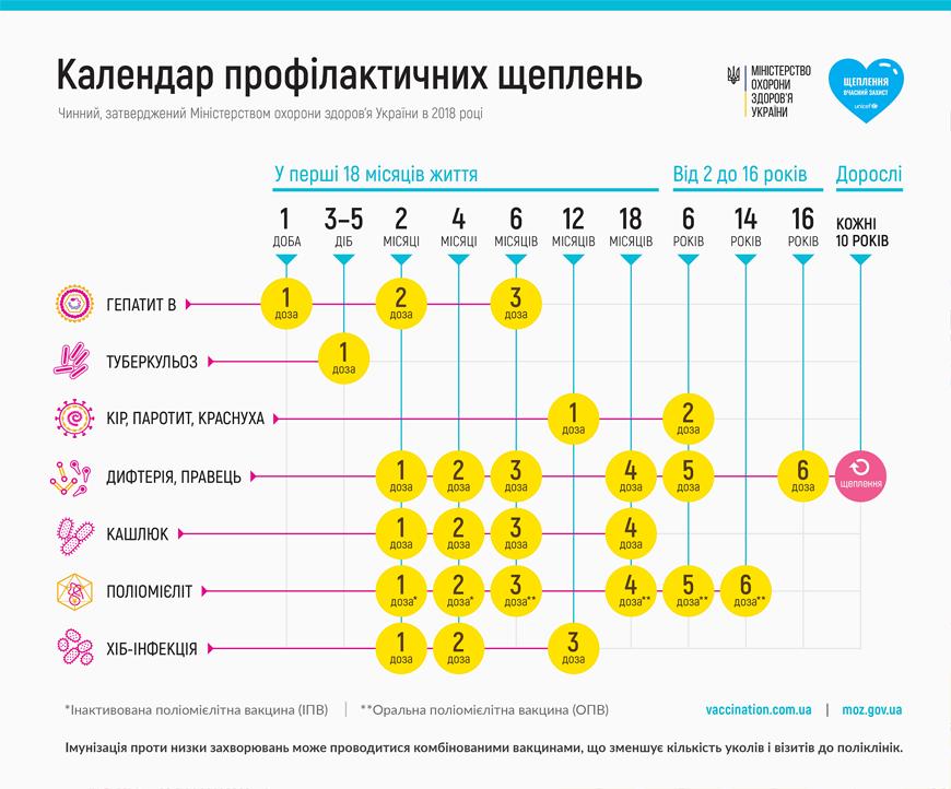 Украина дополнительно закупит 780 тыс. доз вакцины против кори, фото-1