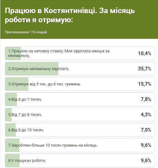 Опитування мешканців Костянтинівки: Скільки потрібно заробляти для комфортного життя в місті?, фото-1