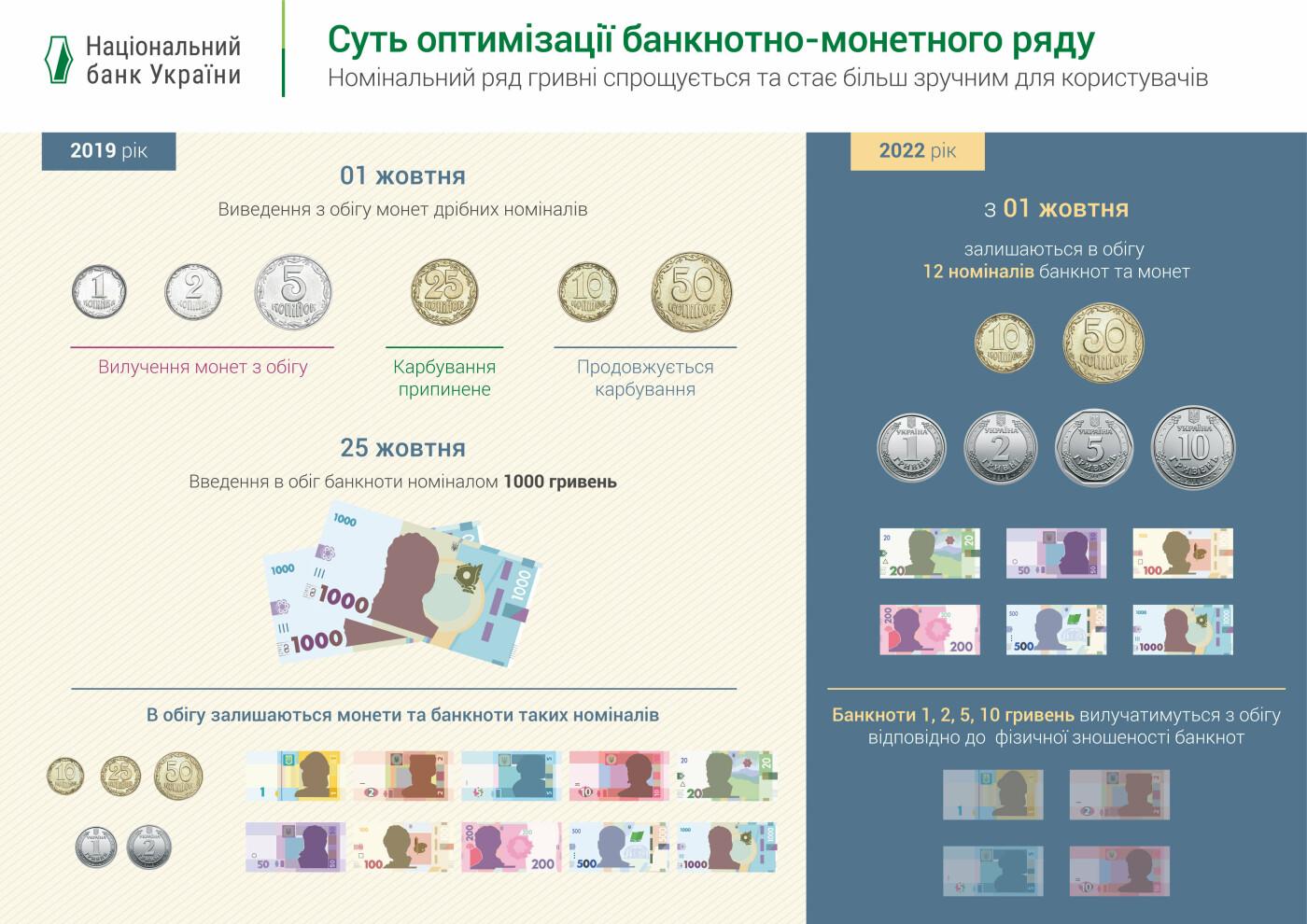 У жовтні в Україні з'явиться купюра номіналом у 1000 гривень. Копійки почнуть зникати, фото-3