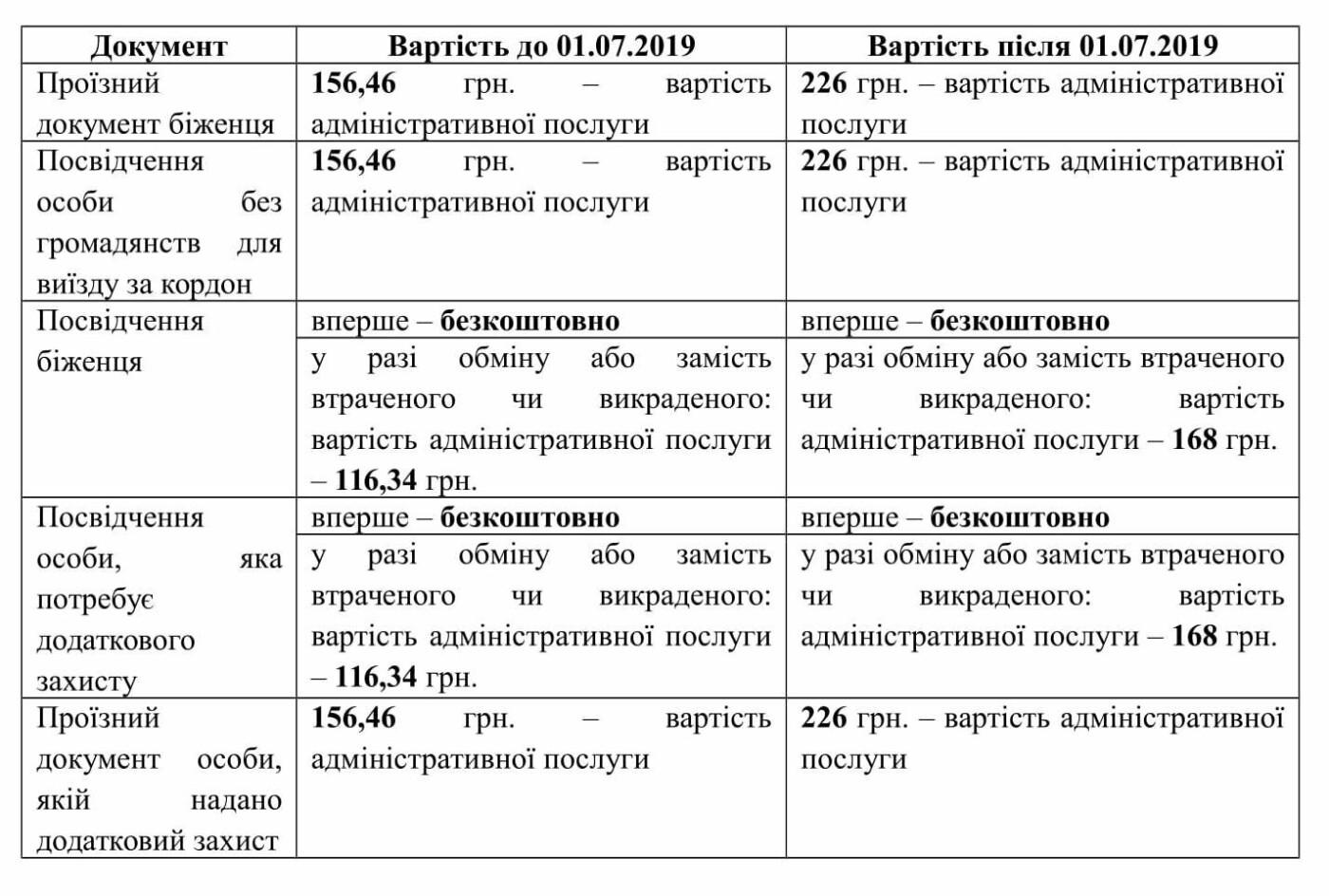 С 1 июля в Украине подорожают услуги Государственной миграционной службы, фото-2