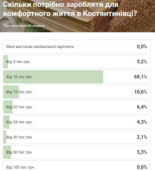Результати опитування: «Скільки потрібно заробляти для комфортного життя в Костянтинівці», фото-1