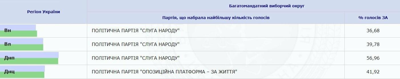 Хто увійде до нової Верховної Ради. Перші результати ЦВК, фото-2